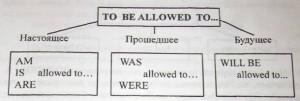 To be allowed to эквивалент модельному глаголу may