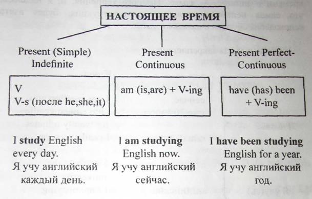 Present perfect continuous в