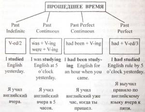 Схема прошедшего времени в английском
