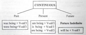 Пассивный залог (the passive voice) в continuous
