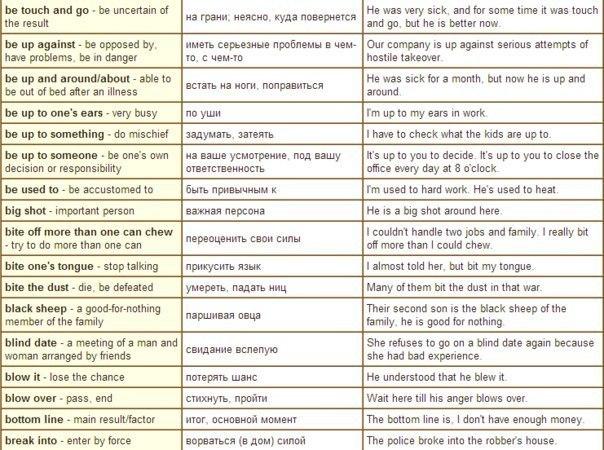 Английские идиомы с русским переводом